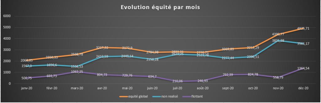 evolution Equité par mois